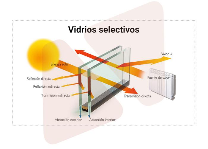 vidrio selectivo